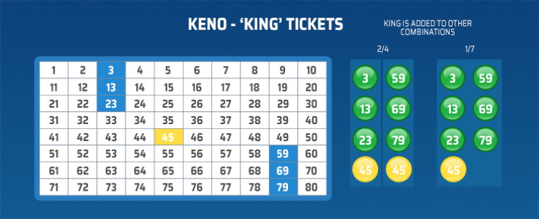 Keno King Tickets